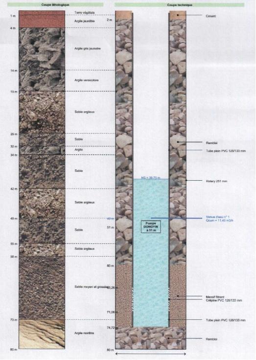 Coupe géologique